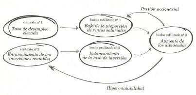 Circulo vicioso finaciarizacion