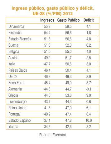 Ingreso publico gasto deficit Europa
