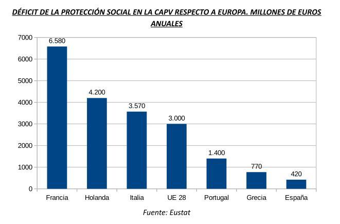 Deficit Protección social