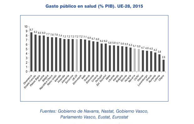 Gasto publico salud UE 2015