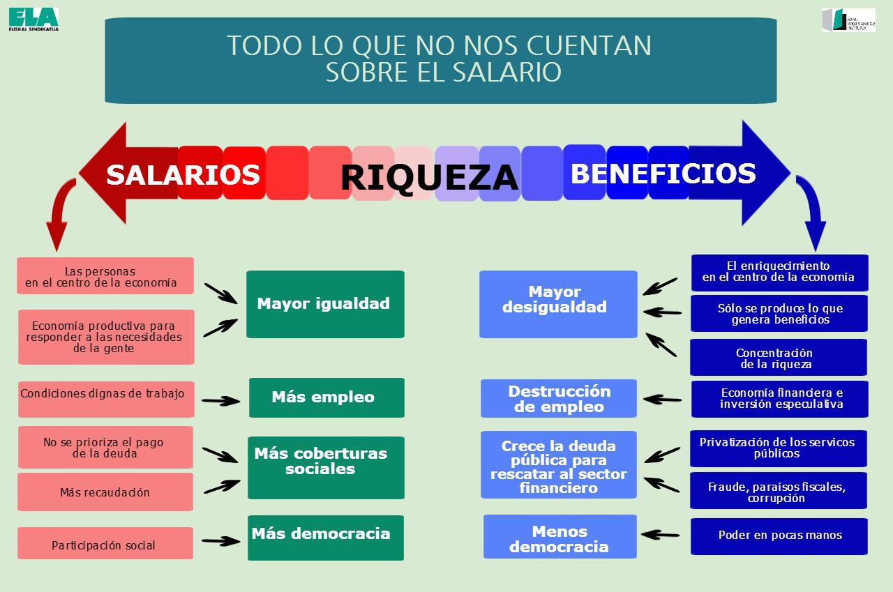 Salario-empleo-infografia