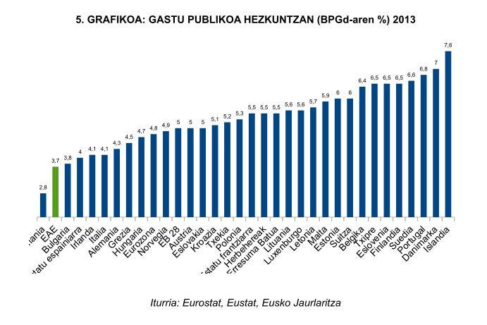 EAEko gastu publikoa hezkuntzan