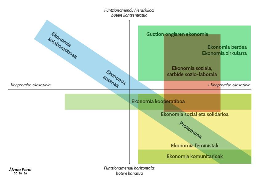 Ekonomia eraldatzaileak diagrama