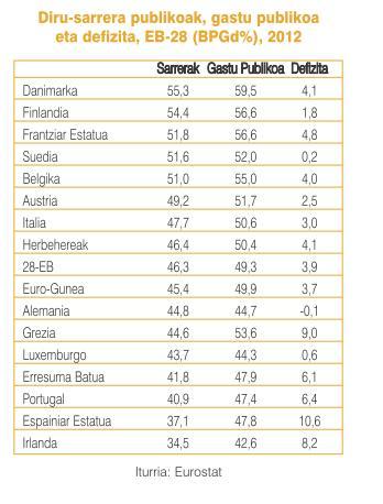 Diru-sarrera publikoak Europa